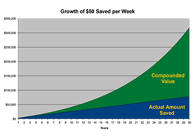 compounding graphic