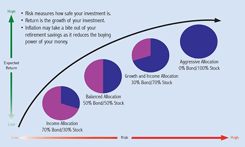 Investment Planning Graphic